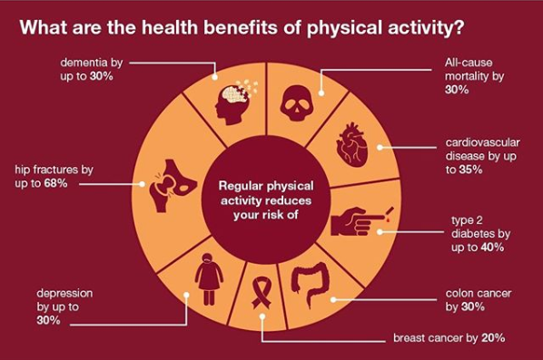 The Importance of Exercise in combating Non-communicable Diseases (NCDs)